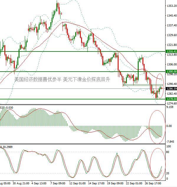 IC Markets : 美国经济数据喜忧参半 美元高位修正金价探底回升